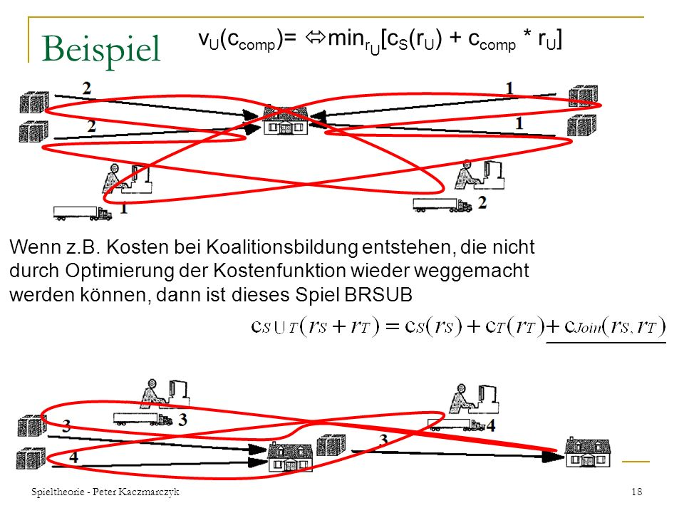 Beispiel vU(ccomp)= minrU[cS(rU) + ccomp * rU]